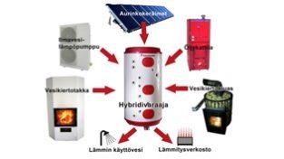 Lämmitysjärjestelmäsuunittelu