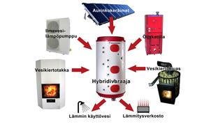 Lämmitysjärjestelmä suunnittelu