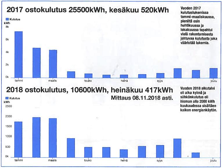 Sähkön ostokulutus kesällä