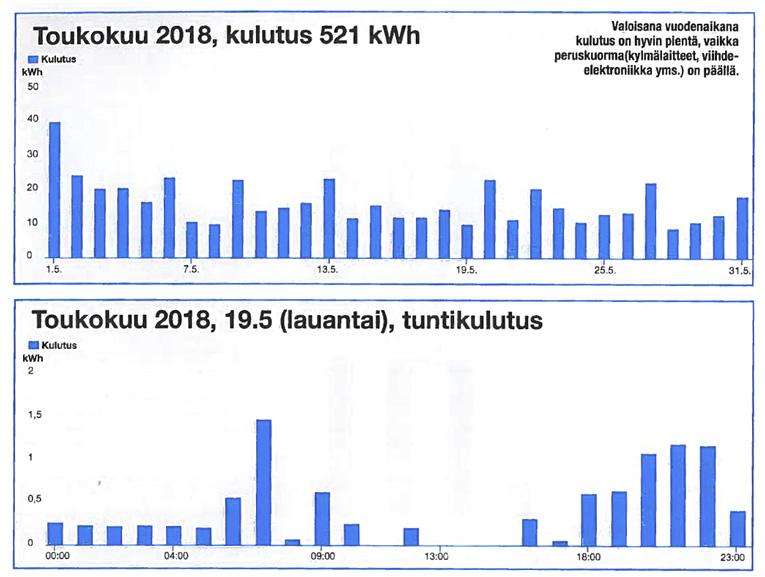 Sähkön kulutus toukokuussa