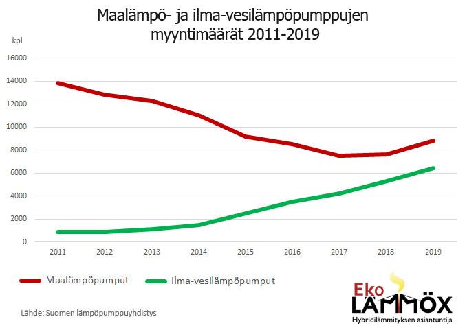 maalämpö ja ilma-vesilampöpumppujen myynnin kehitys 2011-2019